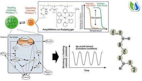 Gel polymerization